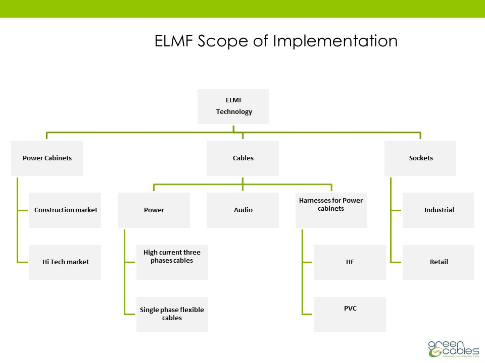 ELMF Scope of Implementation
