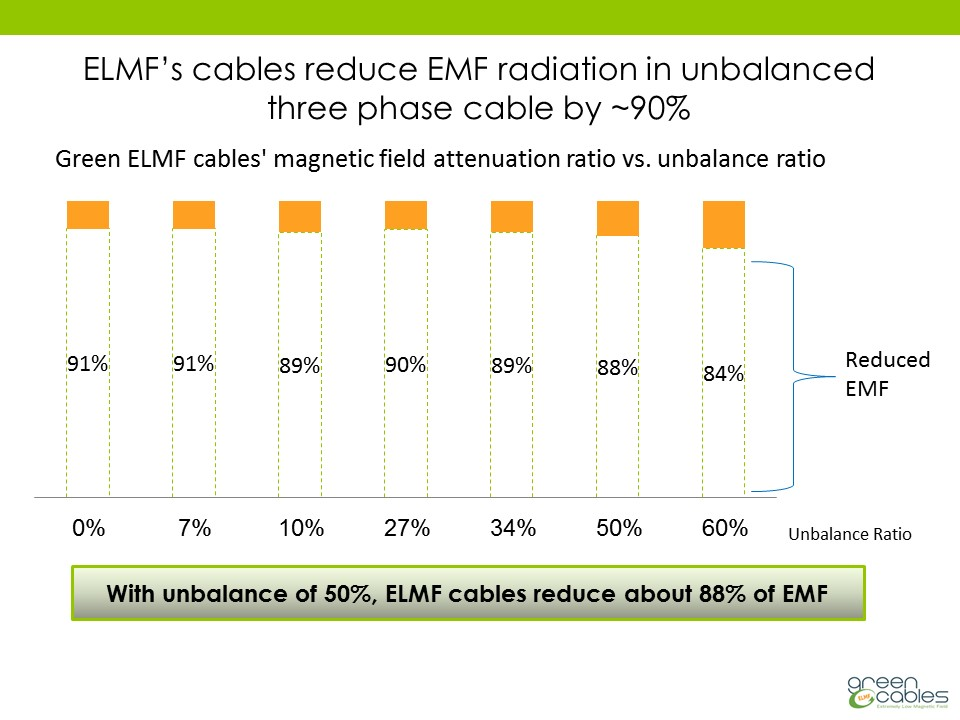 ELMF's cables reduce EMF radiatio