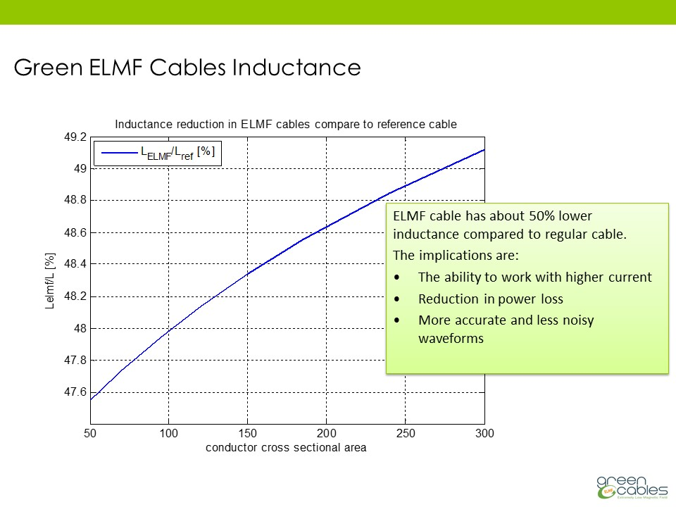 Green ELMF Cables Inductance