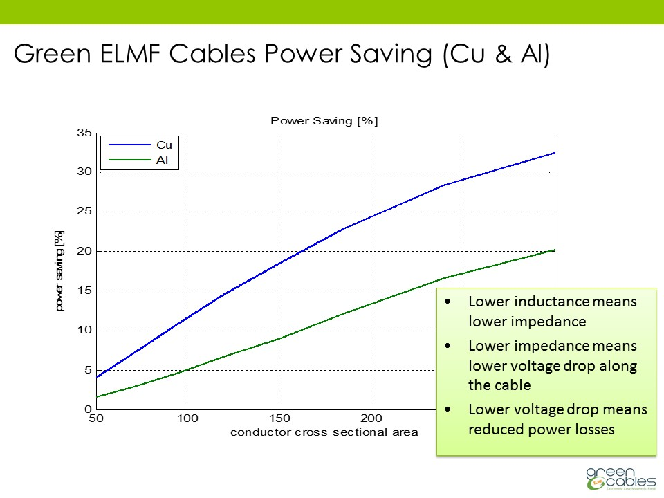 Green ELMF Cables Power Saving