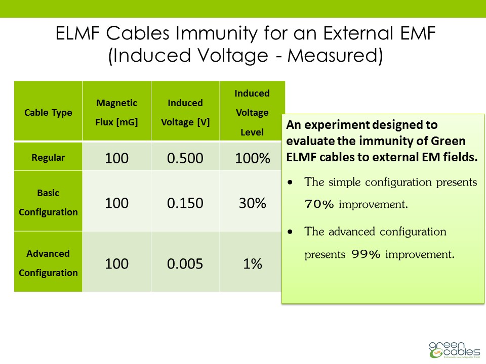 ELMF Cables Immunity for an External EMF